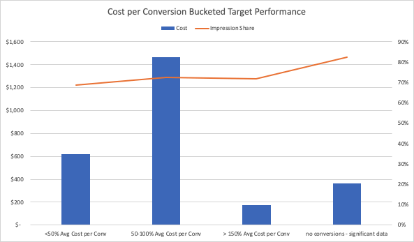 PPC Cost Per Conversion Bucketed Target Performance bar graph - done by Saltbox Solutions