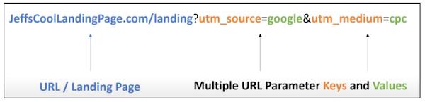 example pf a URL Parameter