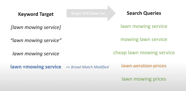 broad match modified keyword targeting example