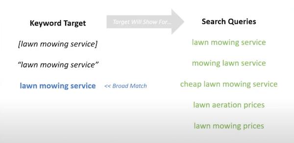 broad match keyword targeting example