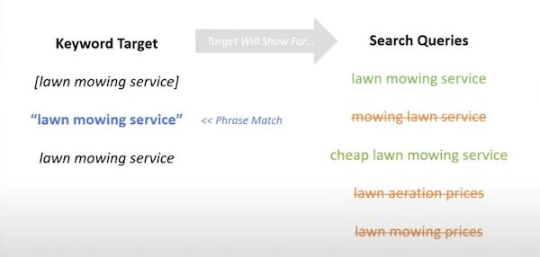 phrase match keyword targeting example