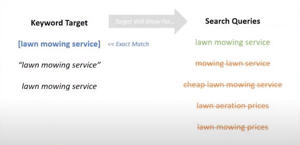 Exact match keyword targeting example