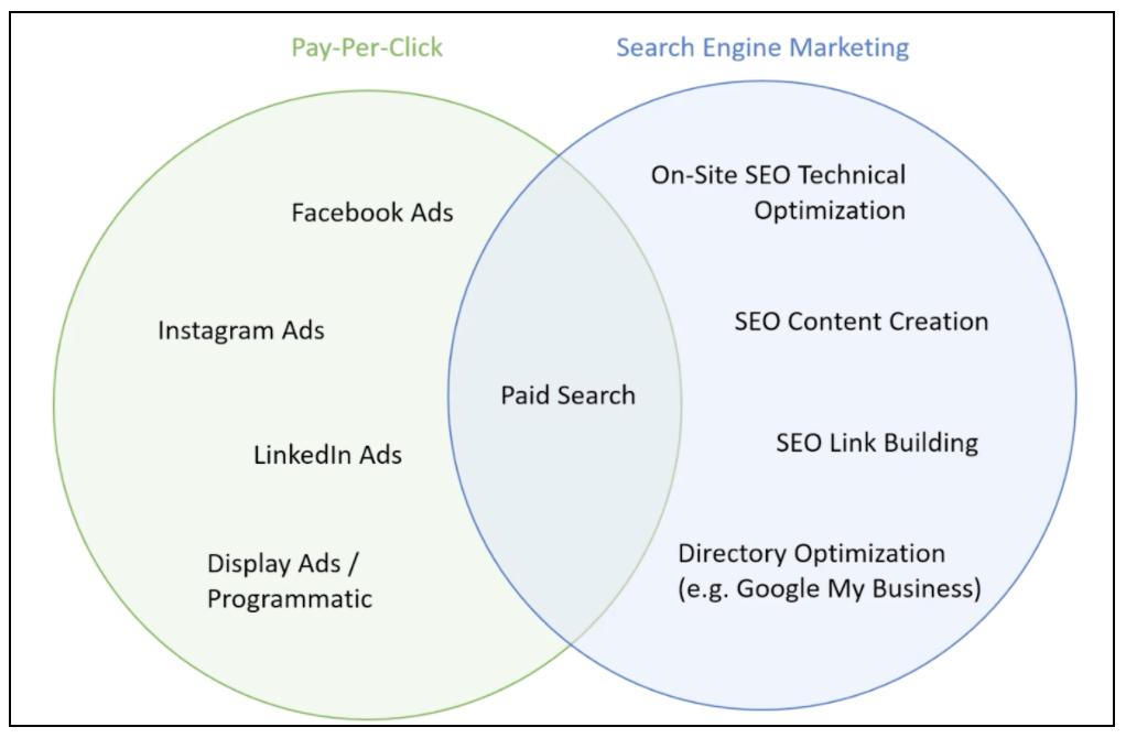 PPC and SEM marketing Venn diagram