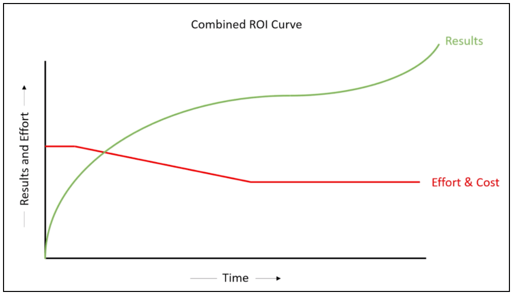 Combined ROI curve graph example