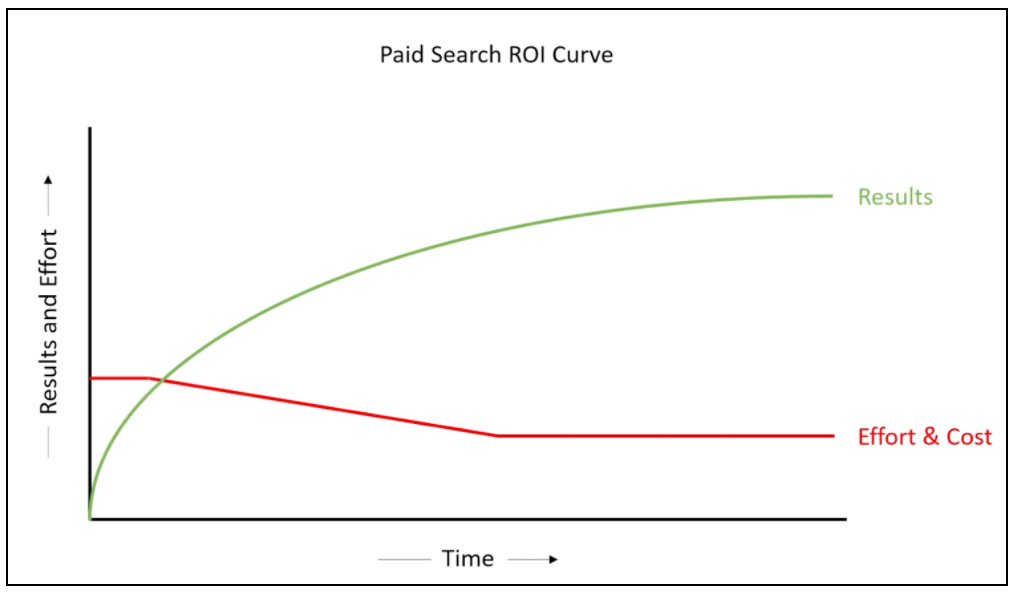 Paid Search ROI graph example