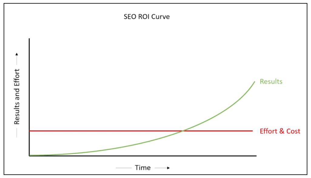 SEO ROI example chart
